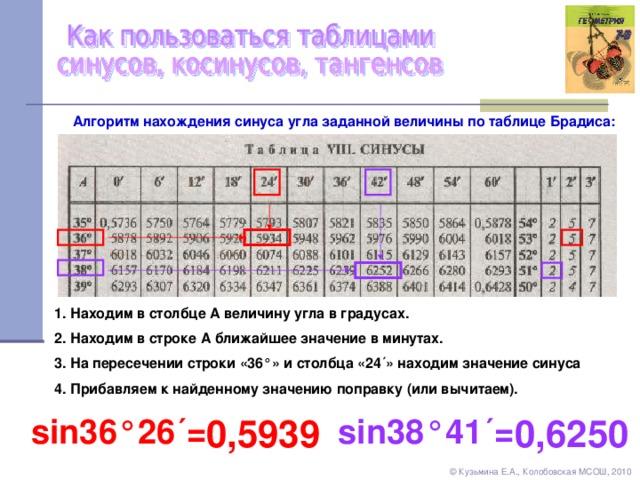 Алгоритм нахождения синуса угла заданной величины по таблице Брадиса: 1 . Находим в столбце А величину угла в градусах. 2. Находим в строке А ближайшее значение в минутах. 3. На пересечении строки «36 ° » и столбца «24 ´ » находим значение синуса 4. Прибавляем к найденному значению поправку (или вычитаем). sin 38 ° 41 ´= 0,5939 0,6250 sin 36 ° 26 ´= © Кузьмина Е.А., Колобовская МСОШ, 2010