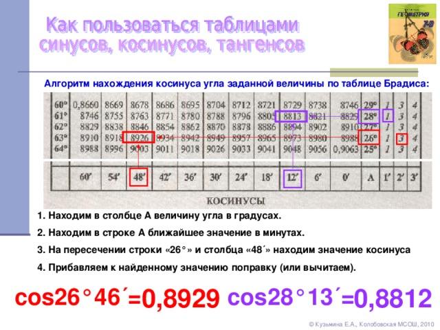 Алгоритм нахождения косинуса угла заданной величины по таблице Брадиса: 1 . Находим в столбце А величину угла в градусах. 2. Находим в строке А ближайшее значение в минутах. 3. На пересечении строки «26 ° » и столбца « 48´ » находим значение косинуса 4. Прибавляем к найденному значению поправку (или вычитаем). cos 28 ° 13 ´= 0, 892 9 0,8812 cos 26 °4 6 ´= © Кузьмина Е.А., Колобовская МСОШ, 2010