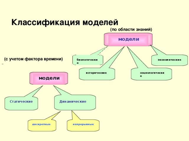 урок на тему практическая работа виды моделей