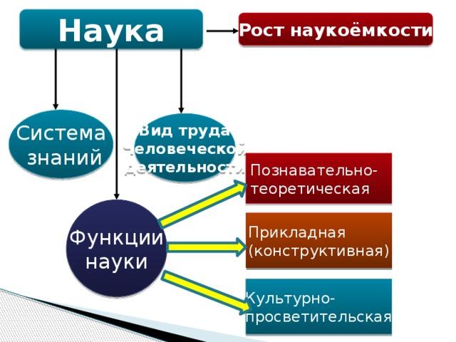 Наука Рост наукоёмкости Система  знаний Вид труда Человеческой деятельности Познавательно- теоретическая Функции науки Прикладная (конструктивная) Культурно- просветительская