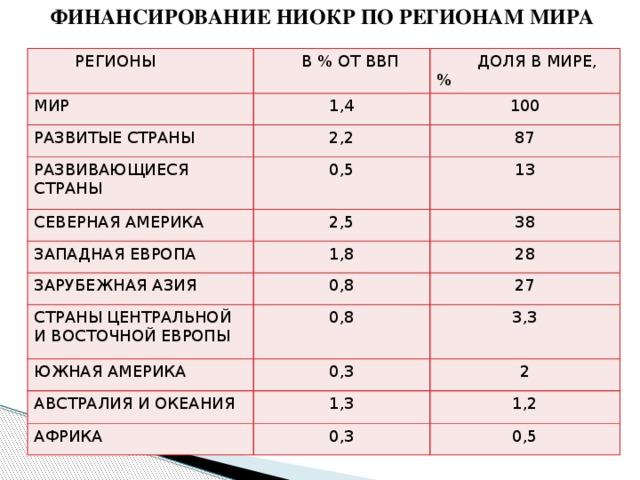 ФИНАНСИРОВАНИЕ НИОКР ПО РЕГИОНАМ МИРА  РЕГИОНЫ  В % ОТ ВВП МИР  ДОЛЯ В МИРЕ, % 1,4 РАЗВИТЫЕ СТРАНЫ 100 РАЗВИВАЮЩИЕСЯ СТРАНЫ 2,2 87 0,5 СЕВЕРНАЯ АМЕРИКА 13 2,5 ЗАПАДНАЯ ЕВРОПА ЗАРУБЕЖНАЯ АЗИЯ 1,8 38 28 0,8 СТРАНЫ ЦЕНТРАЛЬНОЙ И ВОСТОЧНОЙ ЕВРОПЫ 27 0,8 ЮЖНАЯ АМЕРИКА АВСТРАЛИЯ И ОКЕАНИЯ 0,3 3,3 2 1,3 АФРИКА 1,2 0,3 0,5