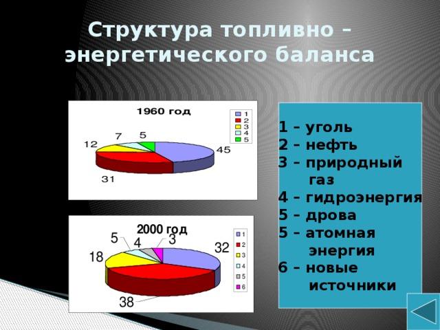 Структура топливно – энергетического баланса 1 –  уголь 2 – нефть 3 – природный  газ 4 – гидроэнергия 5 – дрова 5 – атомная  энергия 6 – новые  источники