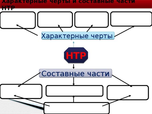 Характерные черты и составные части НТР Характерные черты НТР Составные части