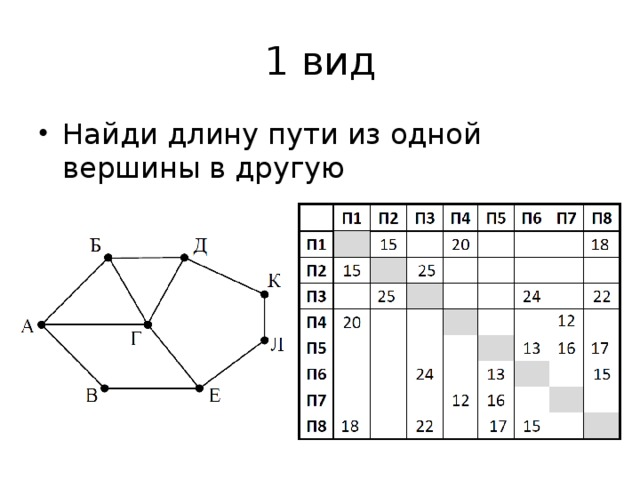 Графы задачи решение решение задач 1720