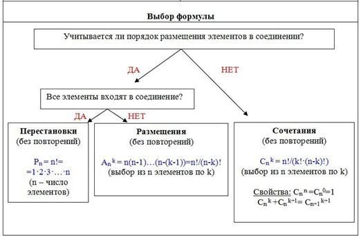 Размещение комбинаторика задачи и решения решения задач на процентное содержание растворов