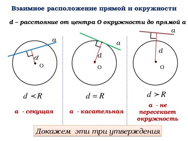 d Взаимное расположение прямой и окружности d – расстояние от центра О окружности до прямой а а а а d d О О О а - не пересекает окружность а - касательная а - секущая Докажем эти три утверждения