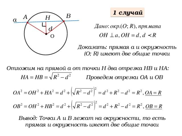 1 случай В А Н а d О Доказать: прямая а и окружность (О; R) имеют две общие точки Отложим на прямой а от точки Н два отрезка НВ и НА: Проведем отрезки ОА и ОВ Вывод: Точки A и В лежат на окружности, то есть прямая и окружность имеют две общие точки А