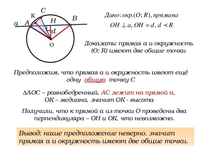 С К В Н А а d Доказать: прямая а и окружность (О; R) имеют две общие точки О Предположим, что прямая а и окружность имеют ещё одну общую точку С ΔАОС – равнобедренный, АС лежит на прямой а , ОК – медиана, значит ОК - высота Получили, что к прямой а из точки О проведены два перпендикуляра – ОН и ОК, что невозможно. Вывод: наше предположение неверно, значит прямая а и окружность имеют две общие точки. А