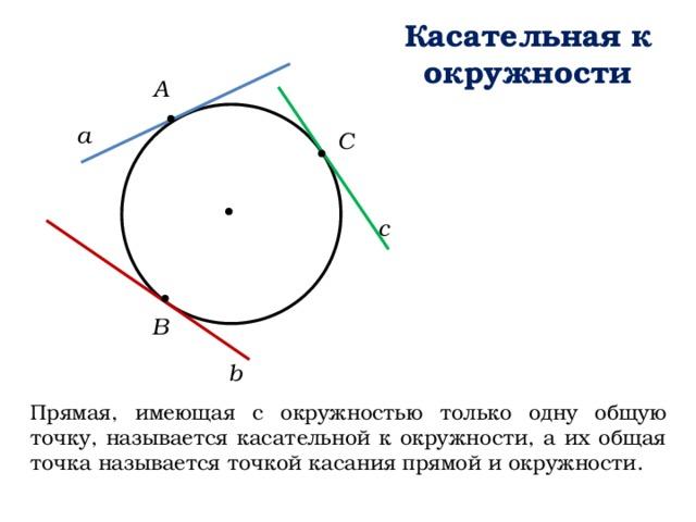 Касательная к окружности А а С c В b Прямая, имеющая с окружностью только одну общую точку, называется касательной к окружности, а их общая точка называется точкой касания прямой и окружности.