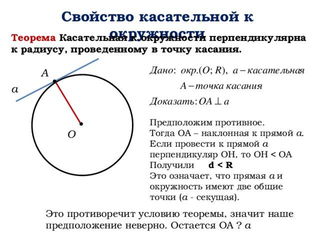 Свойство касательной к окружности Теорема Касательная к окружности перпендикулярна к радиусу, проведенному в точку касания. А а Предположим противное. Тогда ОА – наклонная к прямой а . Если провести к прямой а перпендикуляр ОН, то ОН Получили d  Это означает, что прямая а и окружность имеют две общие точки ( а - секущая). О Это противоречит условию теоремы, значит наше предположение неверно. Остается ОА ⏊ а