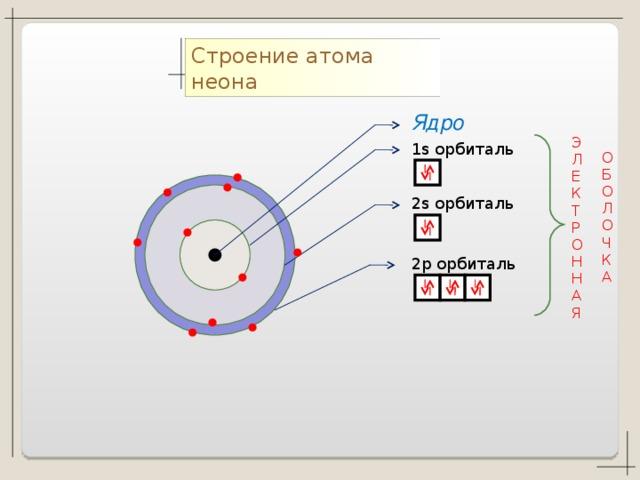 они электронное строение атома картинки его жизнь, сам