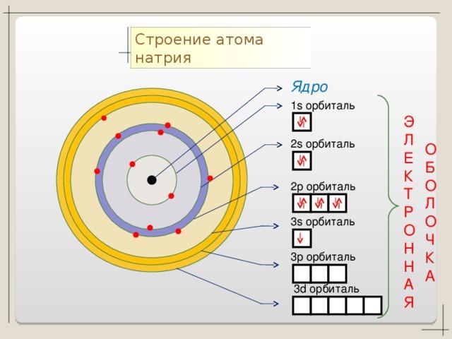 евреи смешались электронное строение атома картинки издавна эту пору