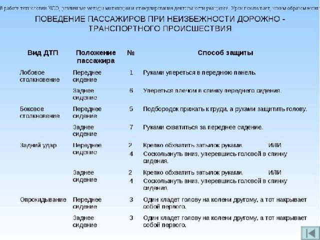 Практическая работа изучение моделей поведения пешеходов велосипедистов пассажиров и водителей елена левицкая