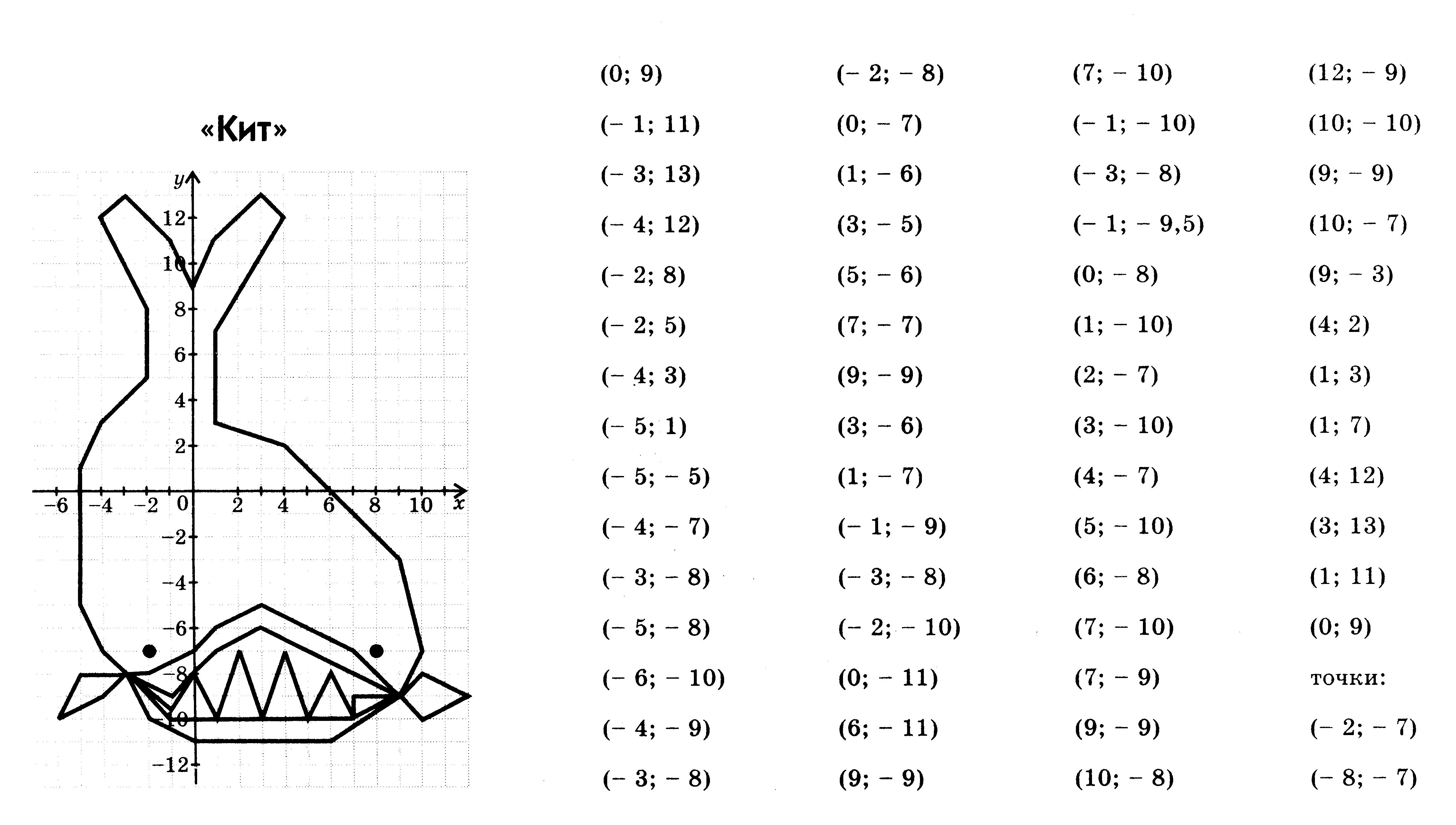 Картинки на координатной плоскости с координатами