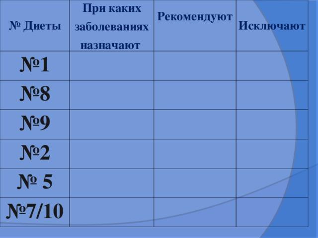 Диета 5 При Каких Заболеваниях Назначается Диета. Диета №5 (диетический стол №5), разрешенные, запрещенные продукты