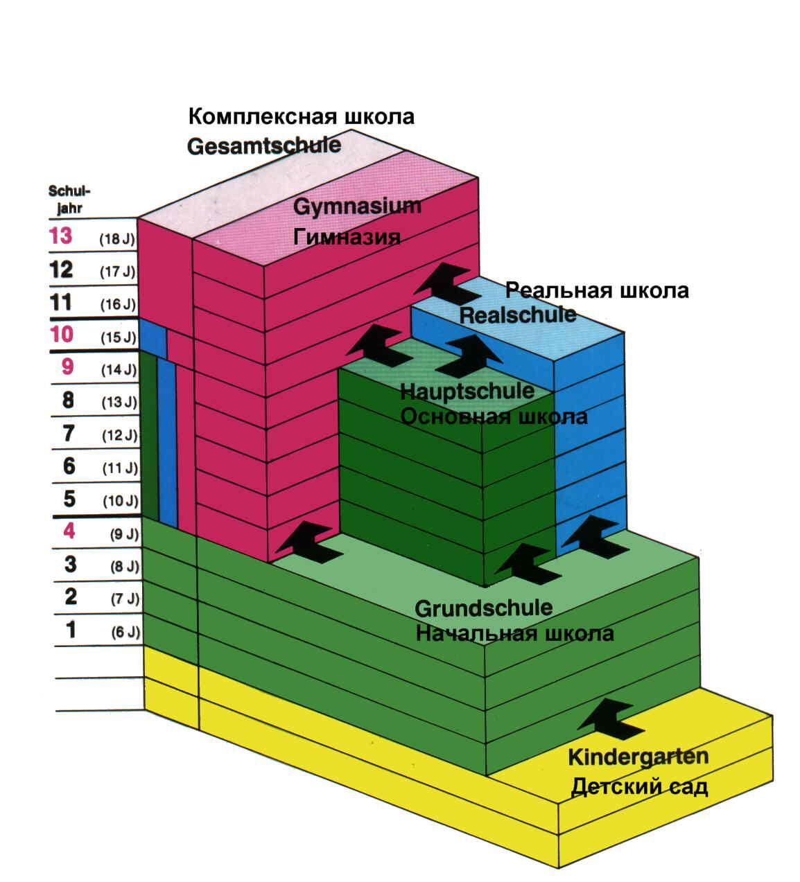 Школьная система в германии картинка