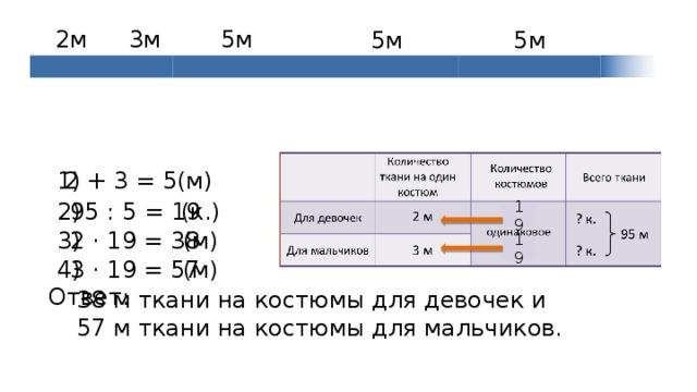 5м 3м 2м 5м 5м 1) 2 + 3 = 5(м) (к.) 2) 95 : 5 = 19 19 2 · 19 = 38 3) (м) 19 3 · 19 = 57 (м) 4) Ответ: 38 м ткани на костюмы для девочек и 57 м ткани на костюмы для мальчиков.