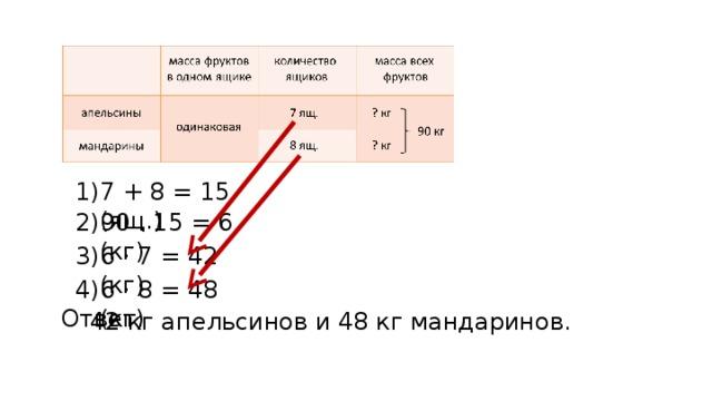 7 + 8 = 15 (ящ.) 1) 90 : 15 = 6 (кг) 2) 6 · 7 = 42 (кг) 3) 6 · 8 = 48 (кг) 4) Ответ: 42 кг апельсинов и 48 кг мандаринов.