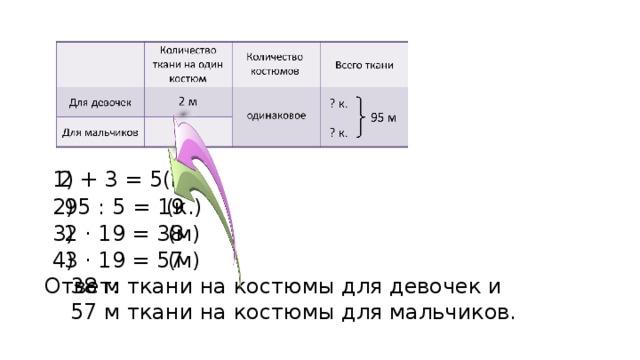 1) 2 + 3 = 5(м) 95 : 5 = 19 2) (к.) 2 · 19 = 38 3) (м) 3 · 19 = 57 4) (м) Ответ: 38 м ткани на костюмы для девочек и 57 м ткани на костюмы для мальчиков.