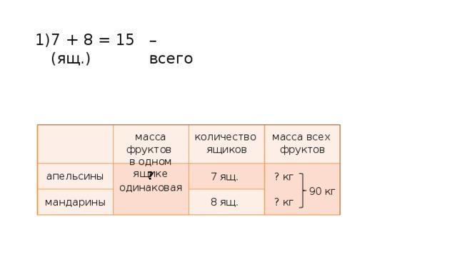 – всего 7 + 8 = 15 (ящ.) 1)  апельсины мандарины масса фруктов количество масса всех  ящиков фруктов в одном ящике ? 7 ящ. ? кг одинаковая 90 кг ? кг 8 ящ.
