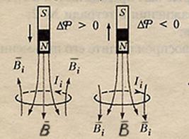 Задачи с решением на правило ленца пример решения задачи на полигибридное скрещивание