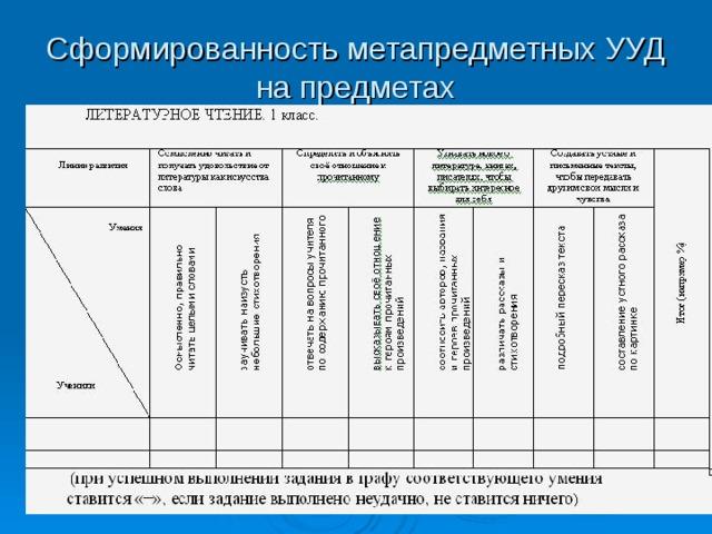 Сформированность метапредметных УУД на предметах