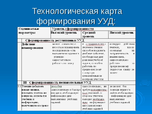 Технологическая карта формирования УУД: