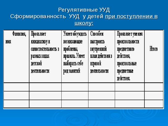 Регулятивные УУД  Сформированность УУД у детей при поступлении в школу:
