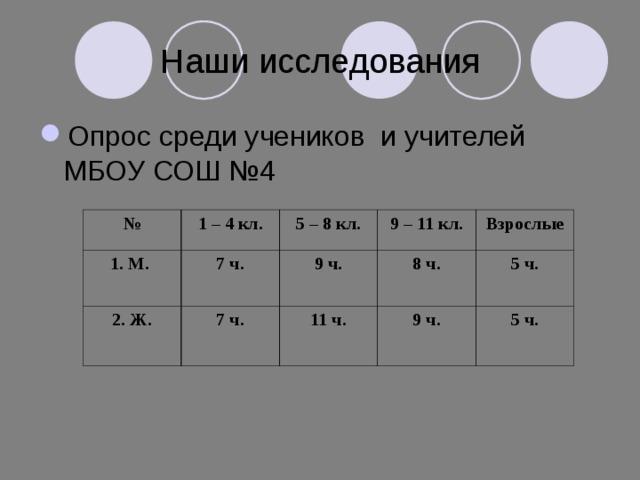 Наши исследования Опрос среди учеников и учителей МБОУ СОШ №4 № 1. М. 1 – 4 кл. 2. Ж. 7 ч. 5 – 8 кл. 9 – 11 кл. 9 ч. 7 ч. Взрослые 8 ч. 11 ч. 5 ч. 9 ч. 5 ч.