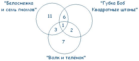 Решение задач с кругами эйлера 6 класс как решить задачу с x и y