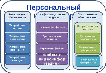 контрольная работа по информатике 6 класс босова информационные модели