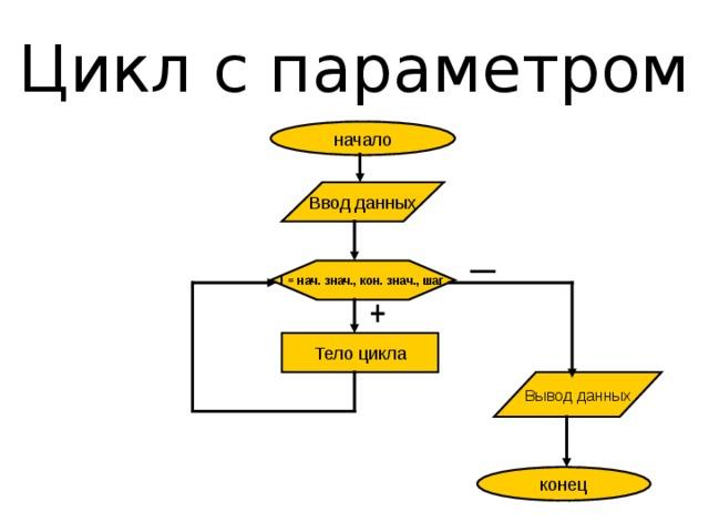 Цикл с параметром примеры решения задач решение задач на кинематику сложного движения