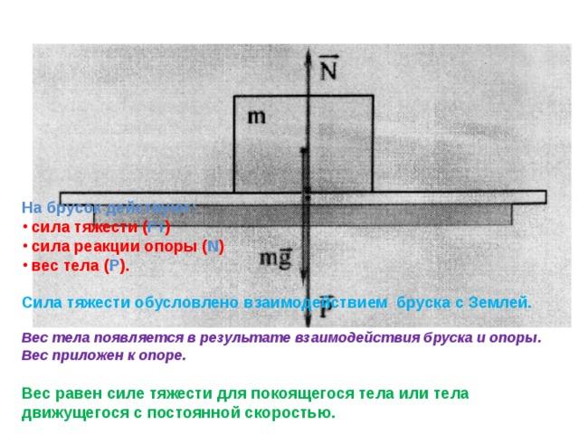 На брусок действуют:  сила тяжести ( Fт )  сила реакции опоры ( N )  вес тела ( P ). Сила тяжести обусловлено взаимодействием бруска с Землей. Вес тела появляется в результате взаимодействия бруска и опоры. Вес приложен к опоре.  Вес равен силе тяжести для покоящегося тела или тела движущегося с постоянной скоростью.