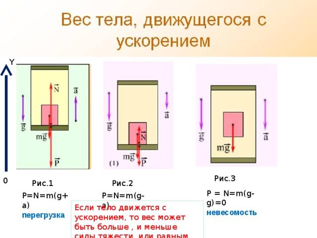 Y Рис.3 0 Рис.1 Рис.2 P = N=m(g-g)=0 невесомость P=N=m(g+a) P=N=m(g-a) перегрузка Если тело движется с ускорением, то вес может быть больше , и меньше силы тяжести или равным нулю.