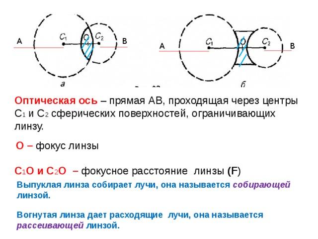 В А А В Оптическая ось – прямая АВ, проходящая через центры С 1 и С 2 сферических поверхностей, ограничивающих линзу. О – фокус линзы С 1 О и С 2 О – фокусное расстояние линзы (F ) Выпуклая линза собирает лучи, она называется собирающей линзой. Вогнутая линза дает расходящие лучи, она называется рассеивающей  линзой.