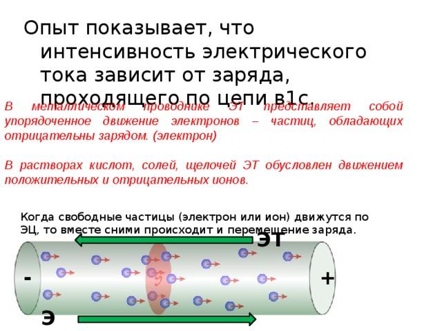 Опыт показывает, что интенсивность электрического тока зависит от заряда, проходящего по цепи в1с. В металлическом проводнике ЭТ представляет собой упорядоченное движение электронов – частиц, обладающих отрицательны зарядом. (электрон)  В растворах кислот, солей, щелочей ЭТ обусловлен движением положительных и отрицательных ионов. Когда свободные частицы (электрон или ион) движутся по ЭЦ, то вместе сними происходит и перемещение заряда. ЭТ - + ЭП