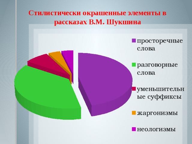 Стилистически окрашенные элементы в рассказах В.М. Шукшина