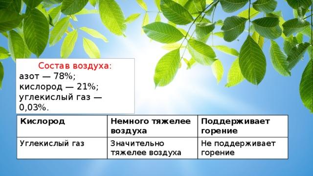 Состав воздуха: азот — 78%; кислород — 21%; углекислый газ — 0,03%. Кислород Углекислый газ Немного тяжелее воздуха Поддерживает горение Значительно тяжелее воздуха Не поддерживает горение