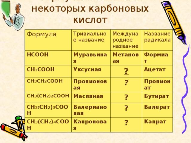 Формулы и названия некоторых карбоновых кислот   Формула Тривиальное название НСООН Муравьиная СН 3 СООН Международное название Название радикала Метановая Уксусная СН 3 СН 2 СООН СН 3 (СН 2)2 СООН Формиат ? Пропионовая СН 3( СН 2 ) 3 СООН ? Масляная Ацетат ? Валериановая Пропионат СН 3 (СН 2 ) 4 СООН Бутират ? Капроновая Валерат ? Капрат