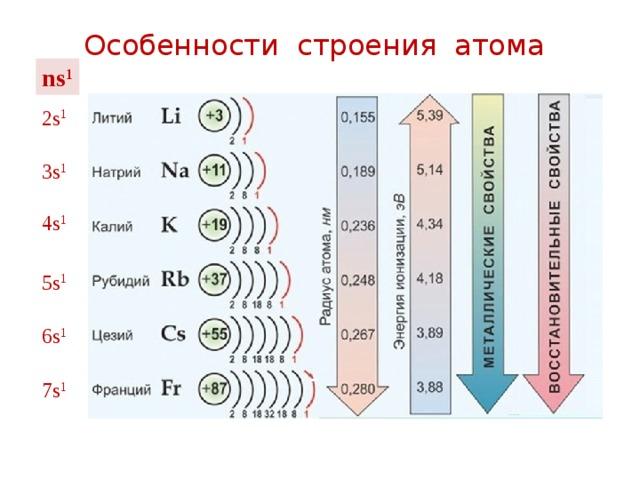 Реферат на тему щелочные металлы 6589