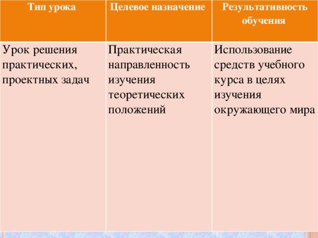 Типы и структура урока реферат 7086