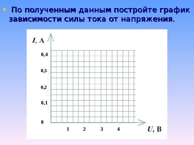 По полученным данным постройте график зависимости силы тока от напряжения. 0,4 0,1 0 0,3 0,2 1 2 3 4