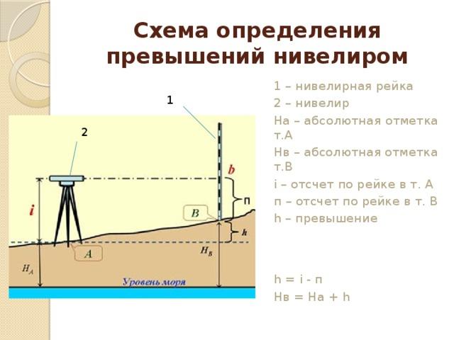 что измеряется нивелиром