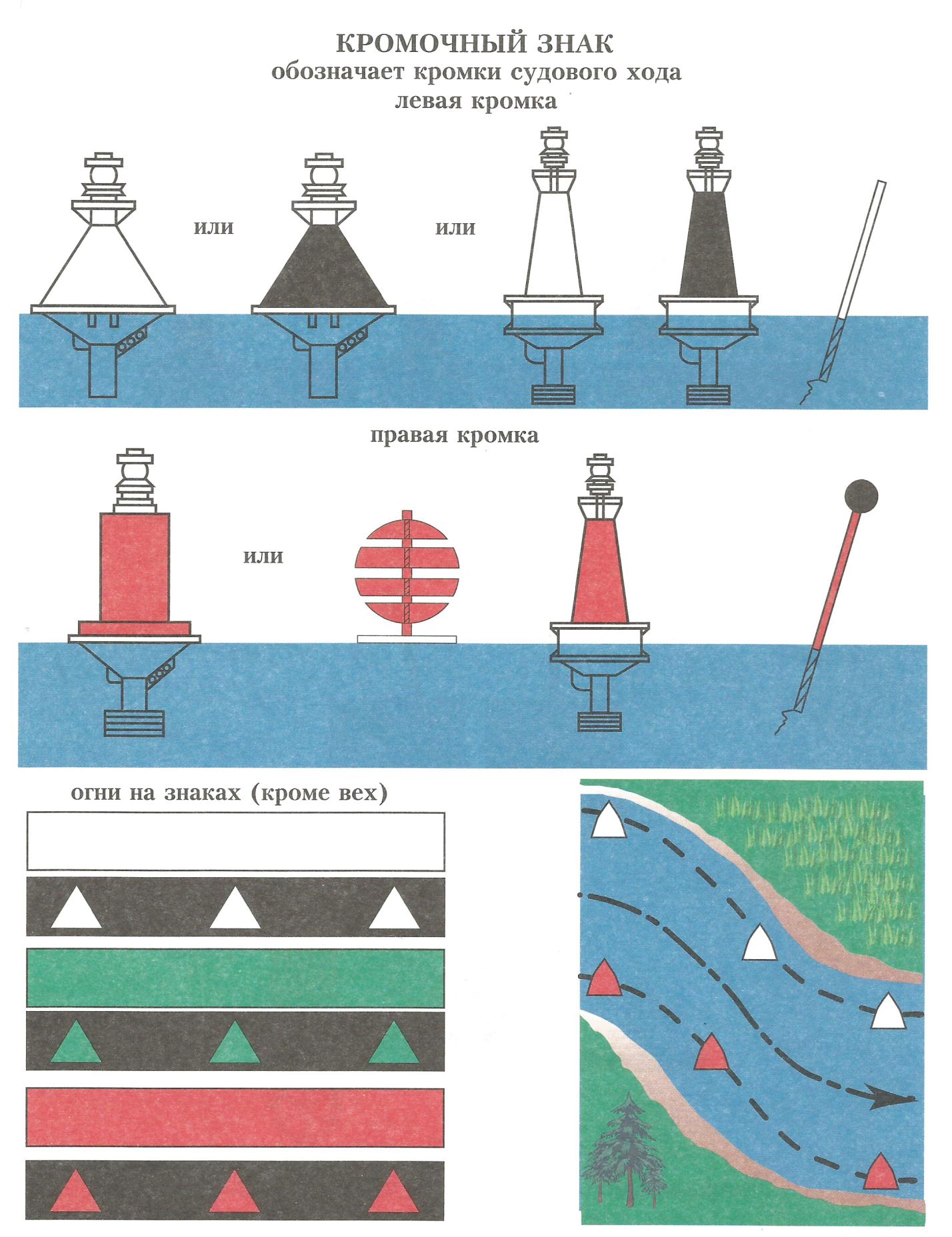 Навигационные знаки на реке в картинках