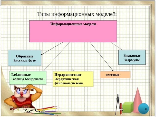 Иерархические информационные модели практическая работа классная работа для девушек