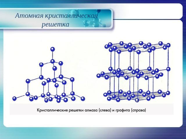 Атомная кристаллическая решетка в картинках