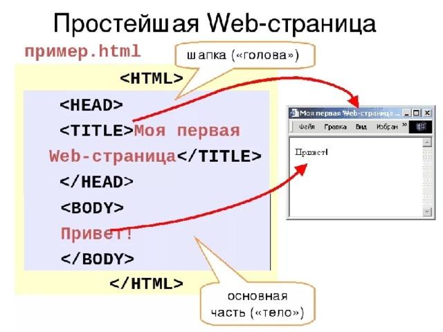 Создание веб сайтов пример создание личных сайтов учителей бесплатно