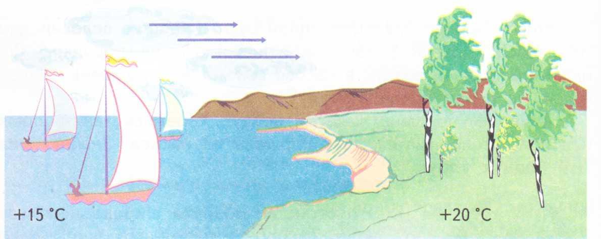 Движение воздуха в картинках для детей