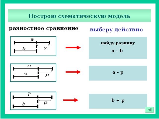 Алгоритм решения задачи на разностное сравнение сложное движение точки решения задач