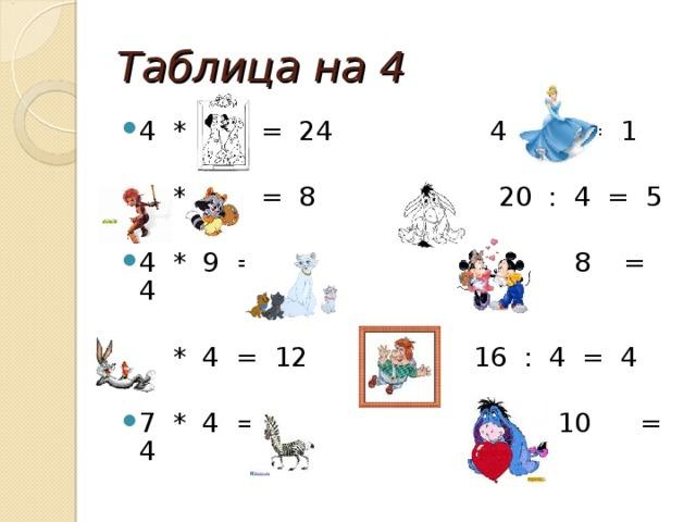 Таблица на 4 4 * 6 = 24 4 : 4 = 1 2 * 4 = 8 20 : 4 = 5 4 * 9 = 36 32 : 8 = 4 3 * 4 = 12 16 : 4 = 4 7 * 4 = 28 40 : 10 = 4